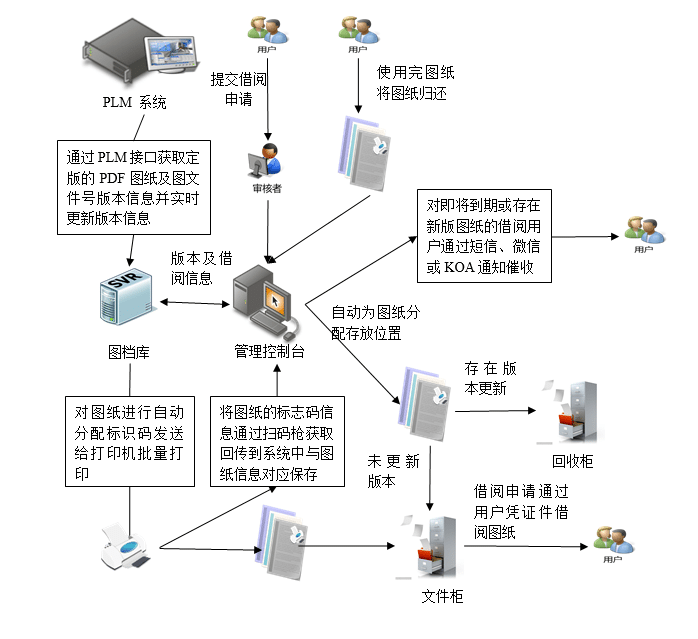 2018110503